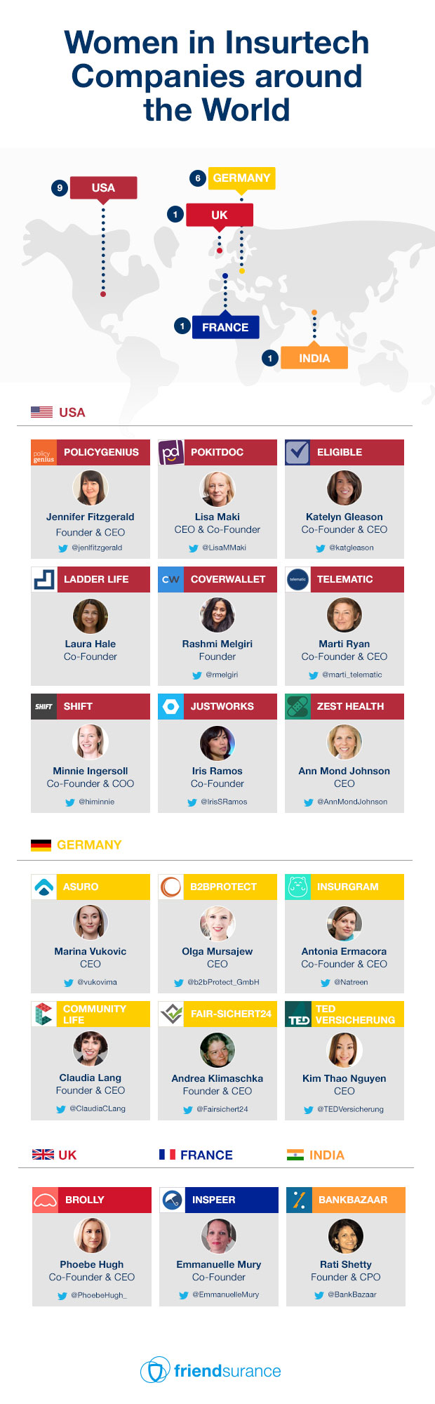 Infographic-Women-in-Insurtech-Companies-around-the-World